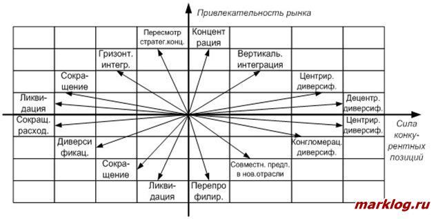 Модернизированная модель стратегий