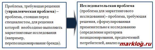 Формулирование управленческих и исследовательских проблем