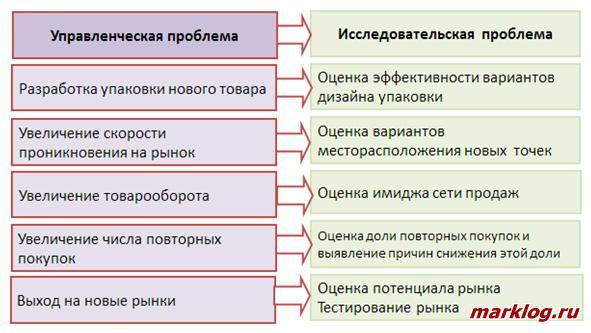 Трансформация управленческих проблем в исследовательские