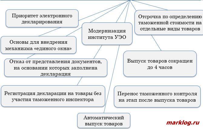 Основные направления развития ФТС России