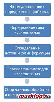 Этапы маркетинговых исследований