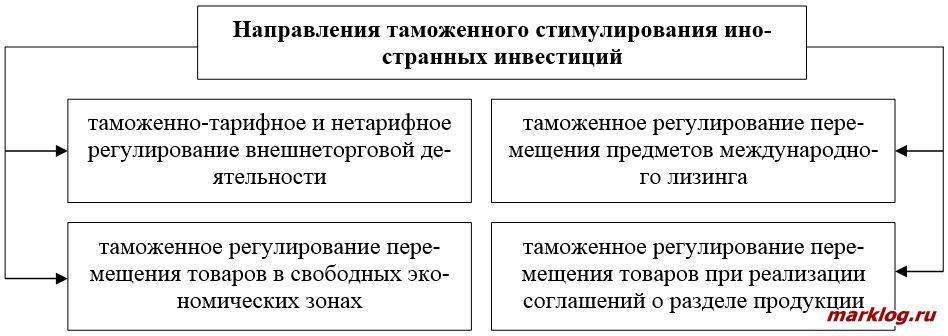 Направления таможенного стимулирования иностранных инвестиций
