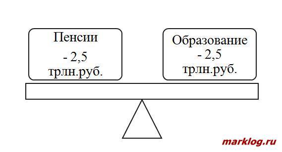 Соотношение суммы средств, необходимых для выплаты пенсий