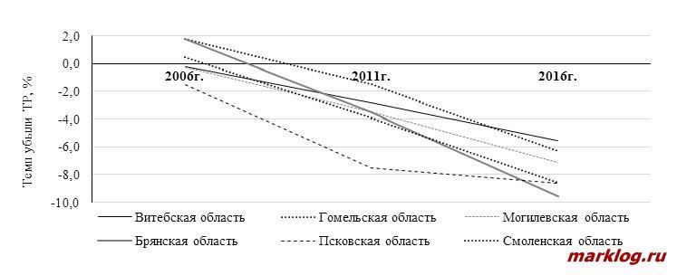 Динамика снижения численности ТР регионов российско-белорусского приграничья за период 2006-2016