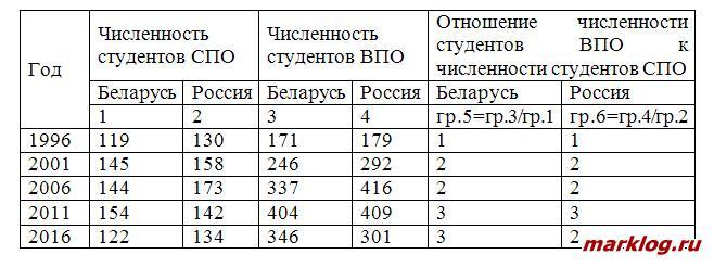 Динамики численности студентов России и Белоруссии за период 1996 – 2016