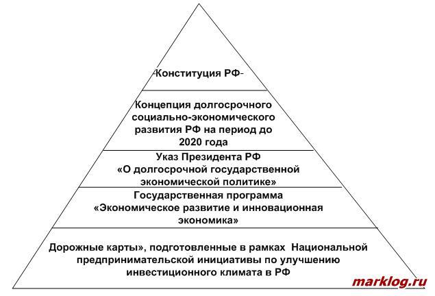 Основные нормативно-правовые акты, определяющие приоритеты политики развитияпредпринимательства