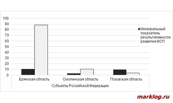 Распределение субъектов РФ