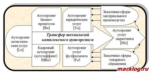 Содержание технологии трансфера комплексного аутсорсинга (ТТКА)