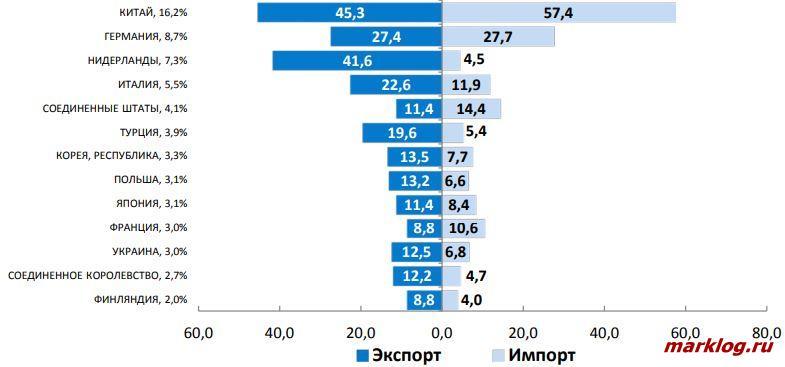 Данные о внешней торговле ЕАЭС по странам