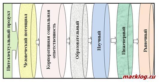 Структура интеллектуального продукта