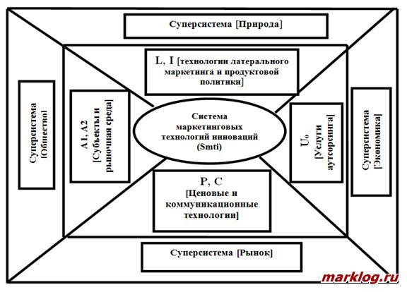 Модель системы маркетинговых технологий инноваций