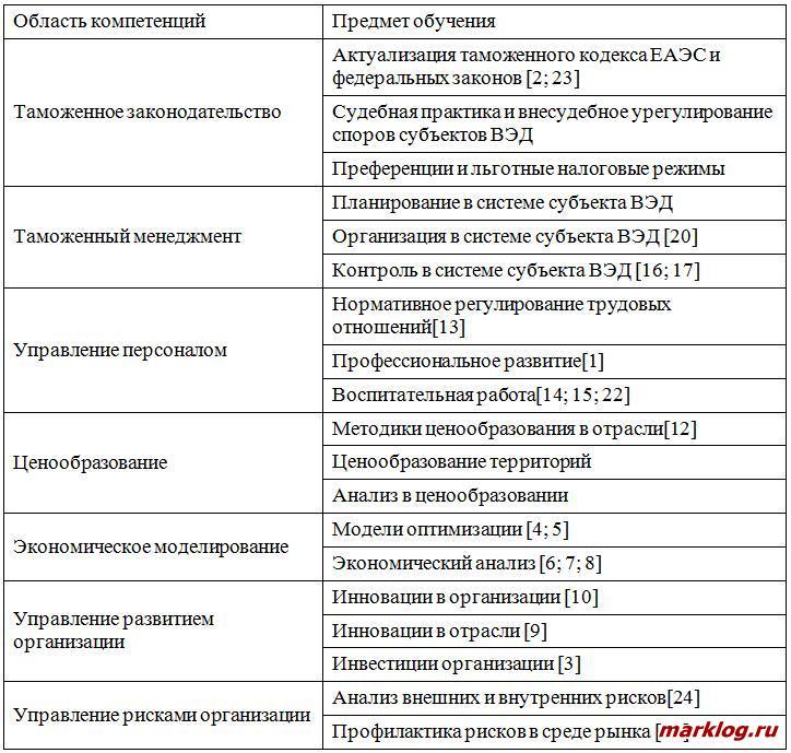 Формализованные направления оценки компетенций ДПО