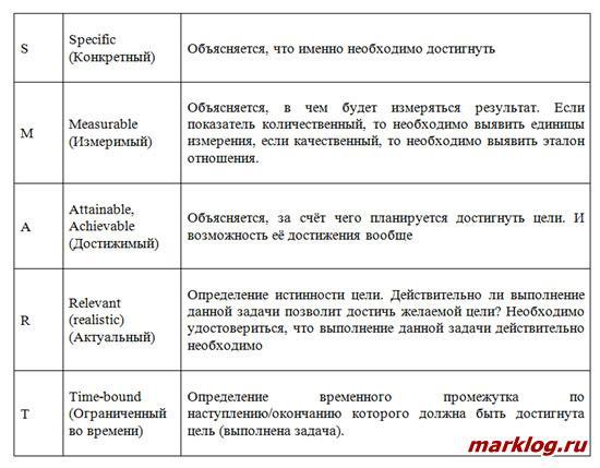 Описание SMART методологии постановки задач