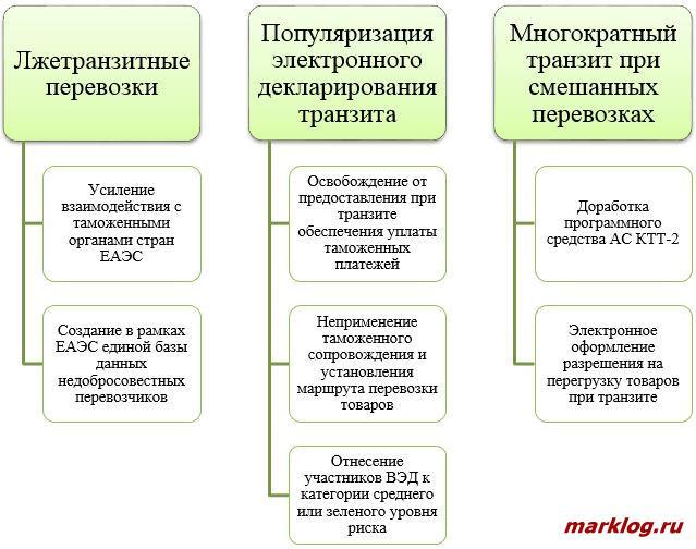 Рекомендации по решению проблем применения транзита