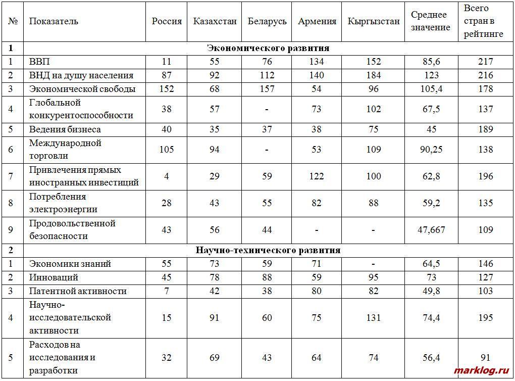Показатели экономического и научно-технического развития стран-участниц ЕАЭС