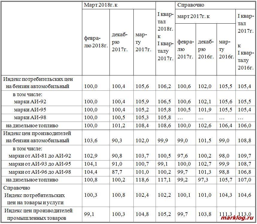 Динамика потребительских цен и цен производителей   на бензин