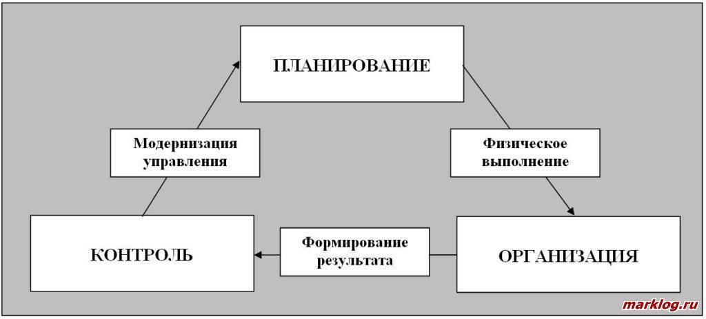 «Триада управления» менеджмента организации