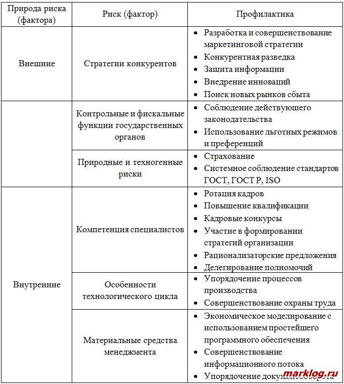 Риски менеджмента организации