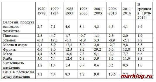 Средние темпы роста сельскохозяйственного производства
