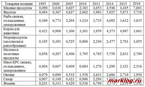 Импорт основных сельскохозяйственных продуктов в Китай