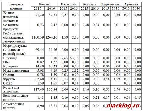 Импорт основных видов продовольственных продуктов в Китай