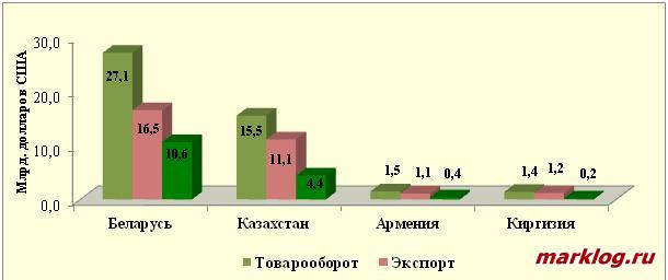 Взаимная торговля России с государствами – членами ЕАЭС в 2017