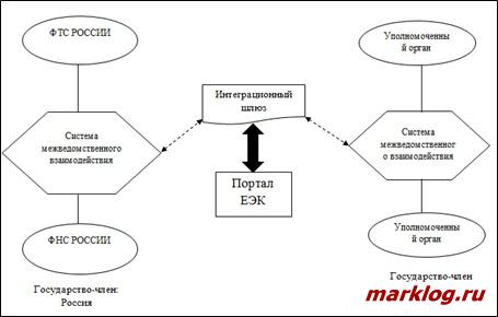 Механизм прослеживаемости товаров