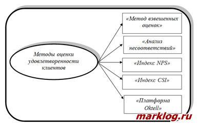 Методы оценки потребительской удовлетворенности