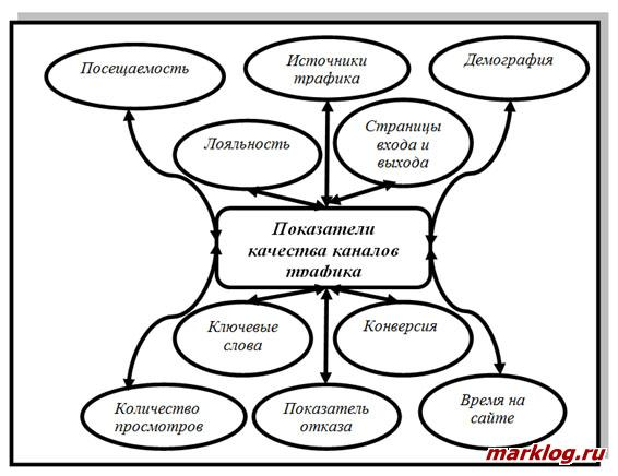 Показатели качества каналов трафика