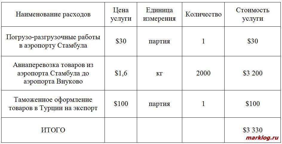 Образец включения расходов по таможенному оформлению товаров