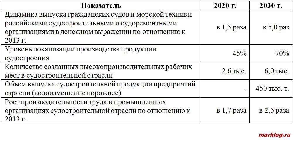 Показатели реализации программы