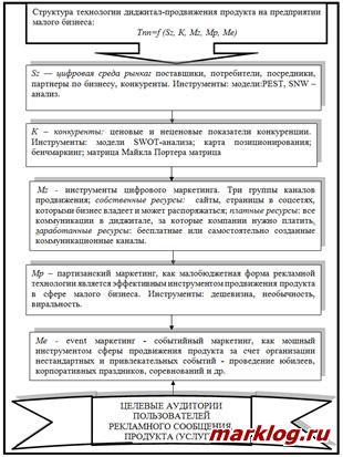Структура технологии диджитал-продвижения