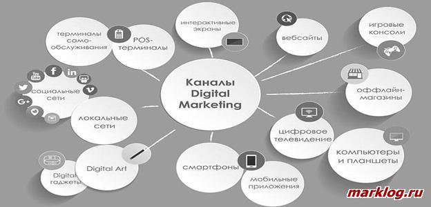 Каналы цифрового маркетинга