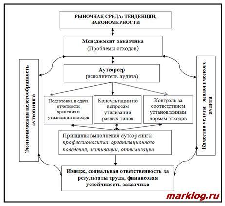 Схема взаимодействия заказчика и аутсорсера