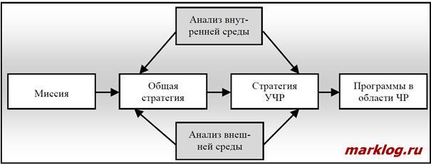 Системная модель стратегического управления