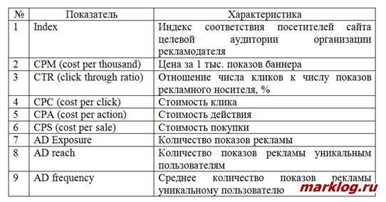 Показатели эффективности рекламы