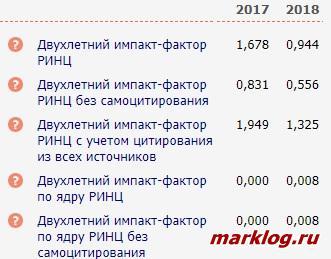 Показатели РИНЦ 2019