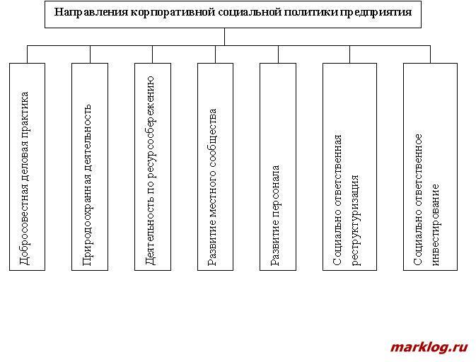 Направления корпоративной социальной политики