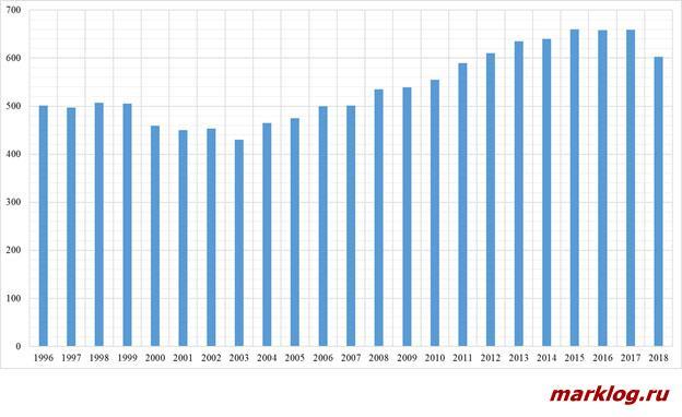 Общий объем производства сельскохозяйственной продукции в Китае