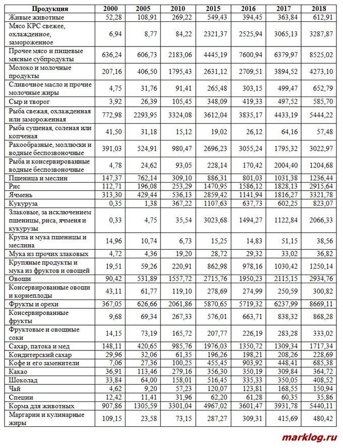 Импорт сельскохозяйственной продукции и продовольствия Китая