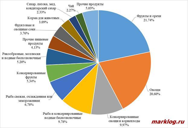 Структура импорта сельскохозяйственной продукции