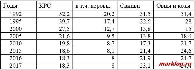 Поголовье скота в РФ