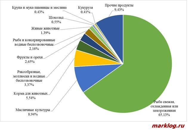 Структура импорта сельскохозяйственной продукции из России в Китай в 2018