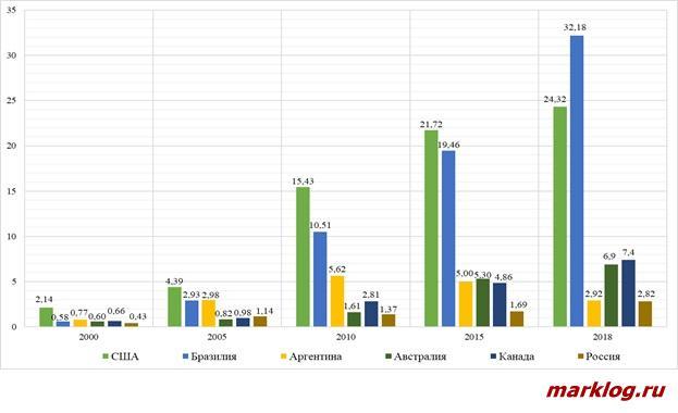 Основные поставщики сельскохозяйственной продукции и продовольствия в Китай