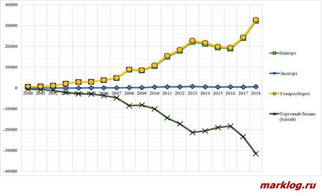 Динамика торговли сельскохозяйственной продукцией между Китаем и Бразилией