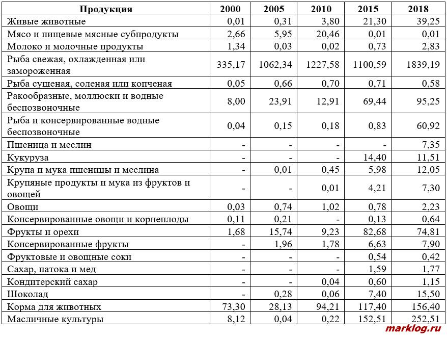 Импорт сельскохозяйственной продукции и продовольствия из России в Китай