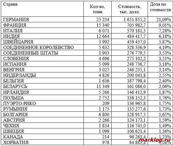 партнеры РФ по импорту расфасованных лекарственных средств