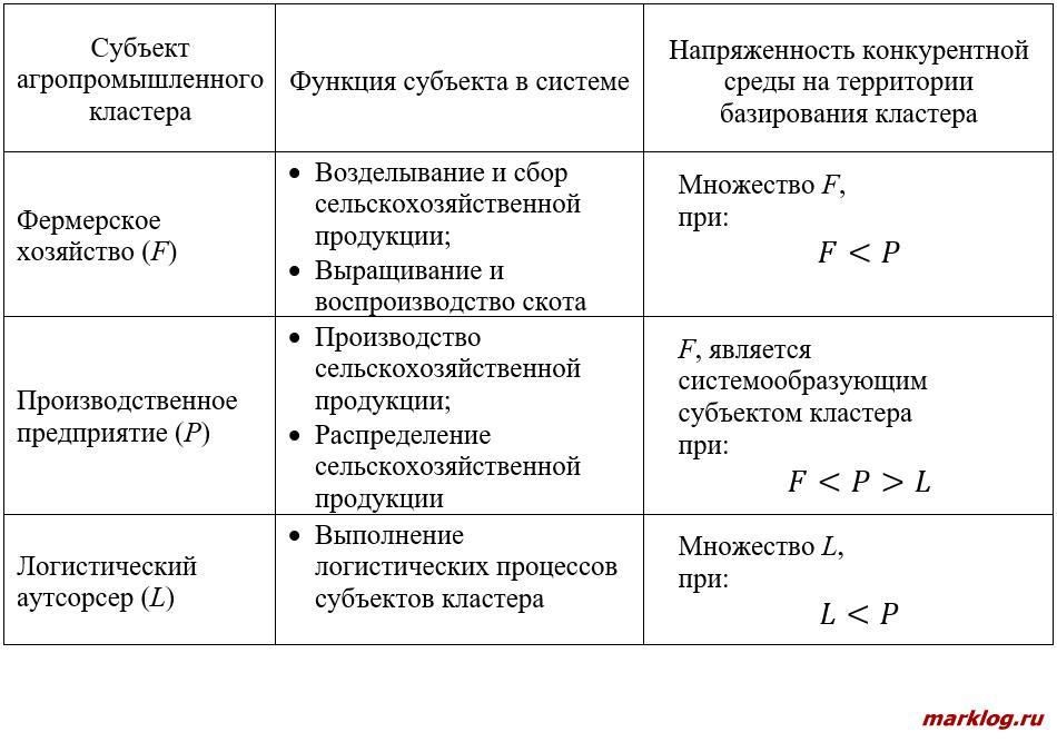 Систематизация функций