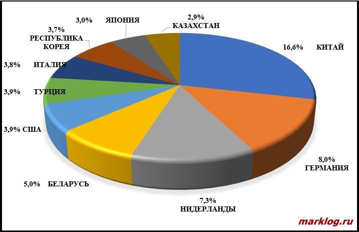 Основные партнеры РФ