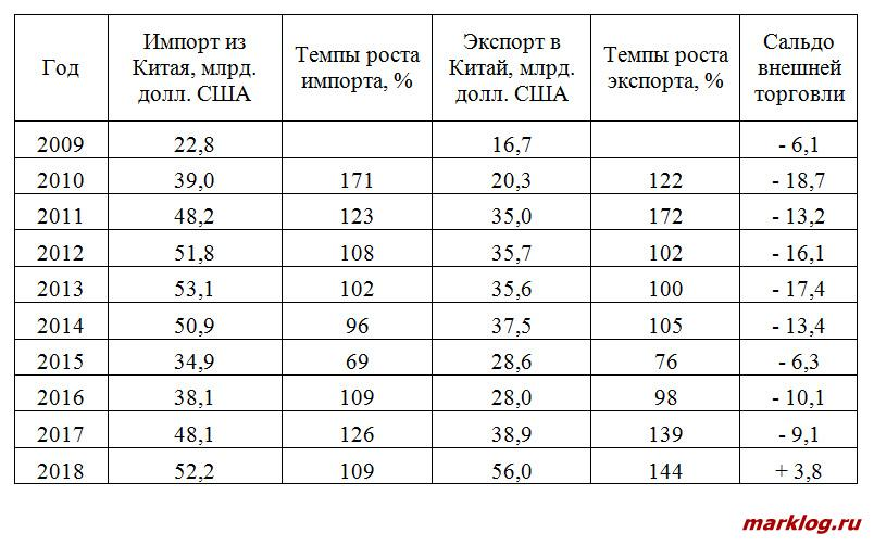 Объемы импорта и экспорта